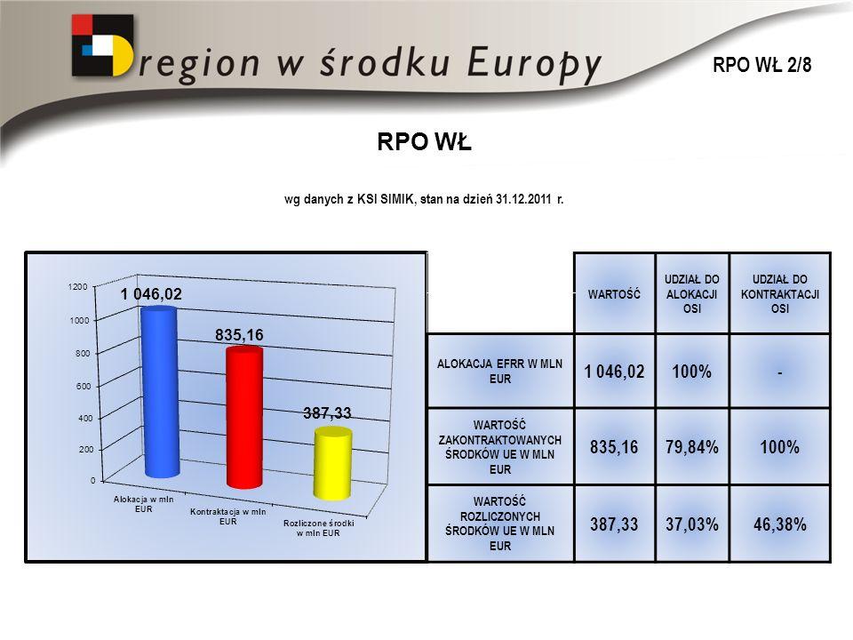 RPO WŁ wg danych z KSI SIMIK, stan na dzień 31.12.2011 r.