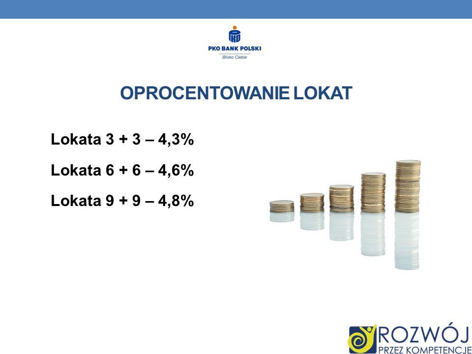 Lokata 3 + 3 – 4,3% Lokata 6 + 6 – 4,6% Lokata 9 + 9 – 4,8% OPROCENTOWANIE LOKAT