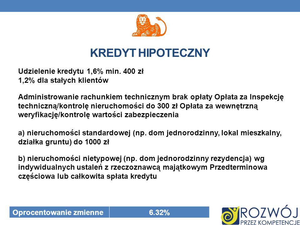 Udzielenie kredytu 1,6% min.