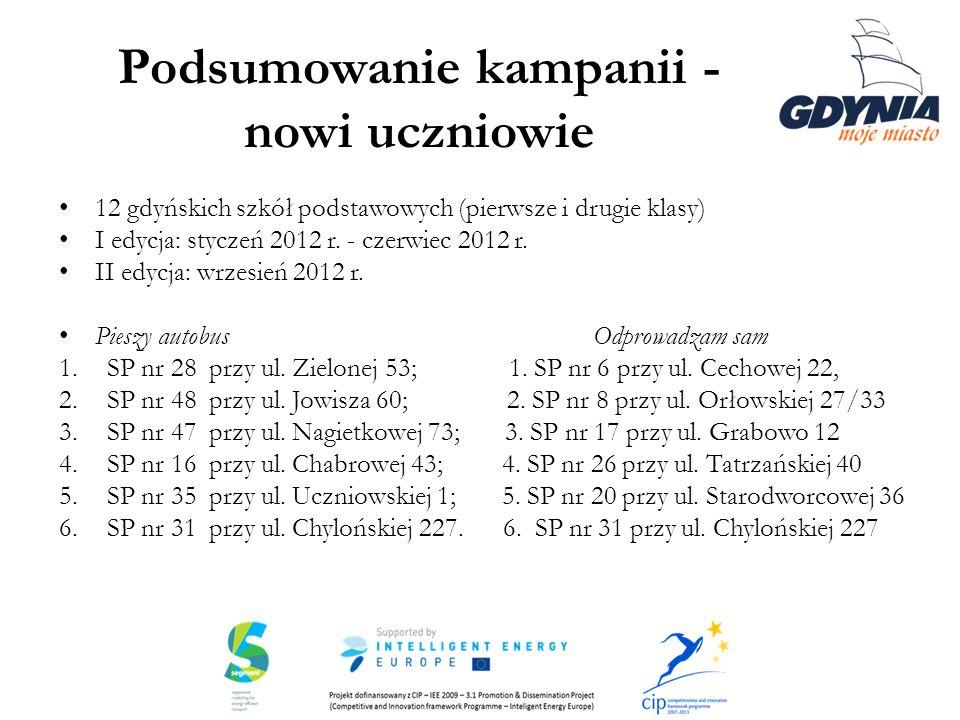 Podsumowanie kampanii - nowi uczniowie 12 gdyńskich szkół podstawowych (pierwsze i drugie klasy) I edycja: styczeń 2012 r. - czerwiec 2012 r. II edycj