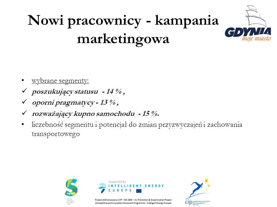 Nowi pracownicy - kampania marketingowa wybrane segmenty: poszukujący statusu - 14 %, oporni pragmatycy - 13 %, rozważający kupno samochodu - 15 %. li
