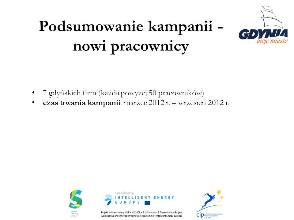 Podsumowanie kampanii - nowi pracownicy 7 gdyńskich firm (każda powyżej 50 pracowników) czas trwania kampanii: marzec 2012 r. – wrzesień 2012 r.