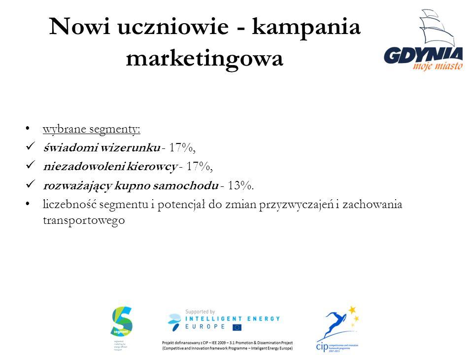 Nowi uczniowie - kampania marketingowa wybrane segmenty: świadomi wizerunku - 17%, niezadowoleni kierowcy - 17%, rozważający kupno samochodu - 13%. li