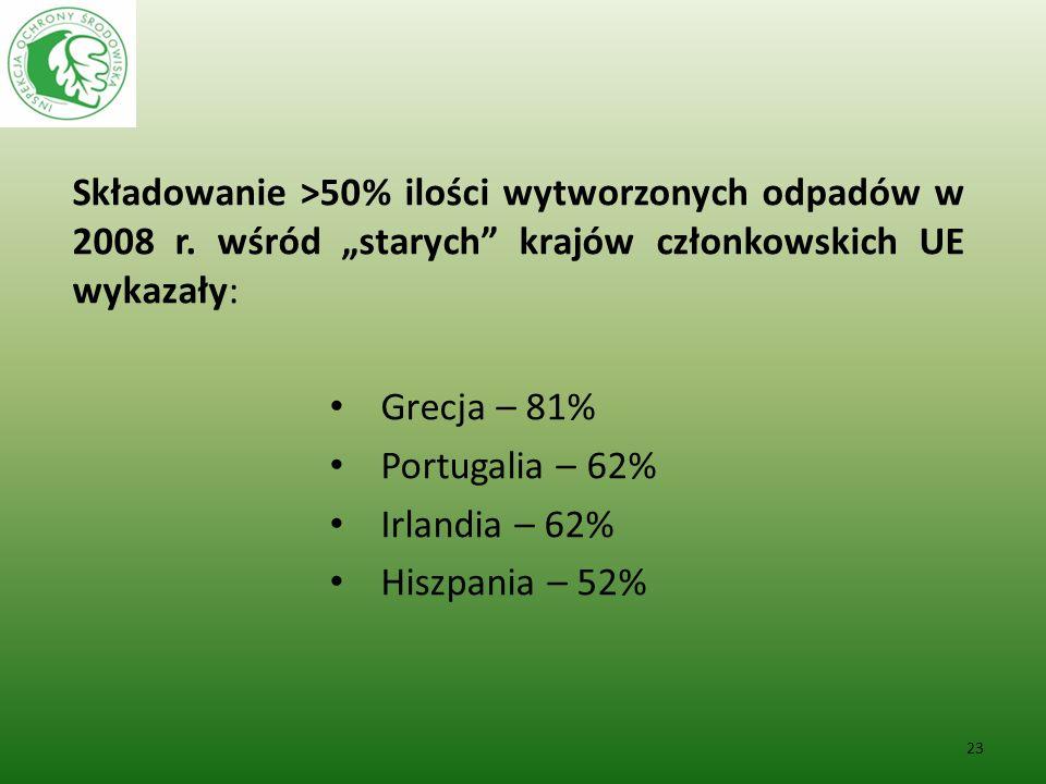 Składowanie >50% ilości wytworzonych odpadów w 2008 r. wśród starych krajów członkowskich UE wykazały: Grecja – 81% Portugalia – 62% Irlandia – 62% Hi