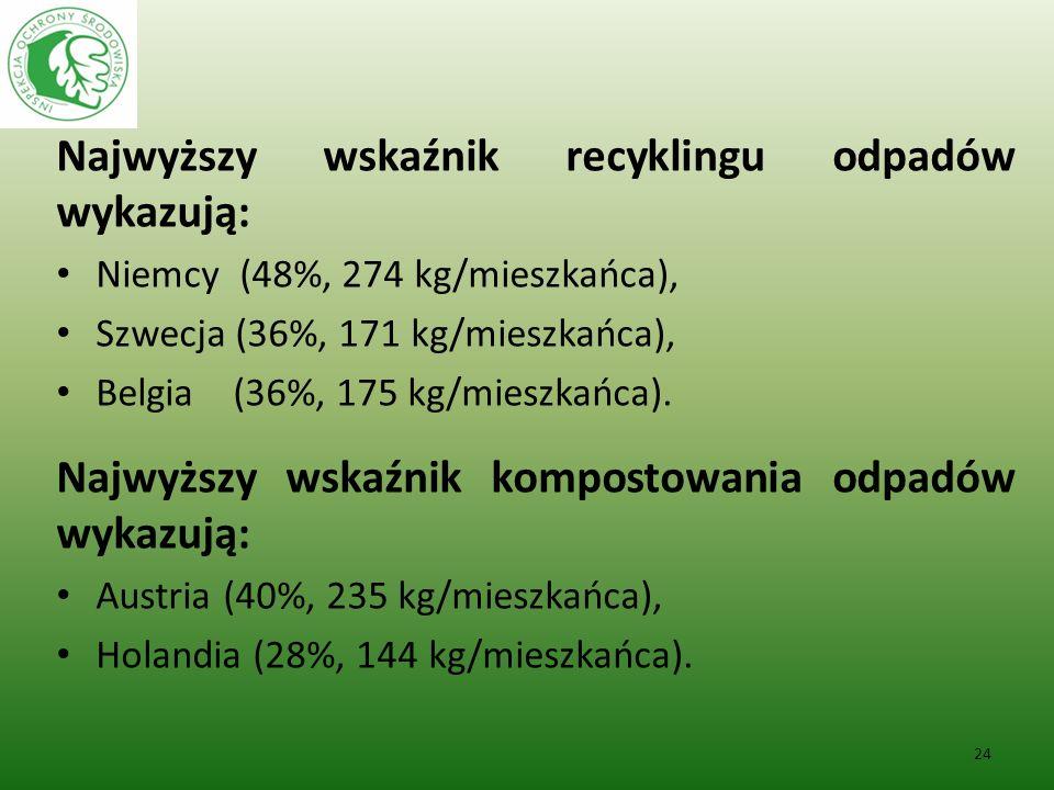 Najwyższy wskaźnik recyklingu odpadów wykazują: Niemcy (48%, 274 kg/mieszkańca), Szwecja (36%, 171 kg/mieszkańca), Belgia (36%, 175 kg/mieszkańca). Na