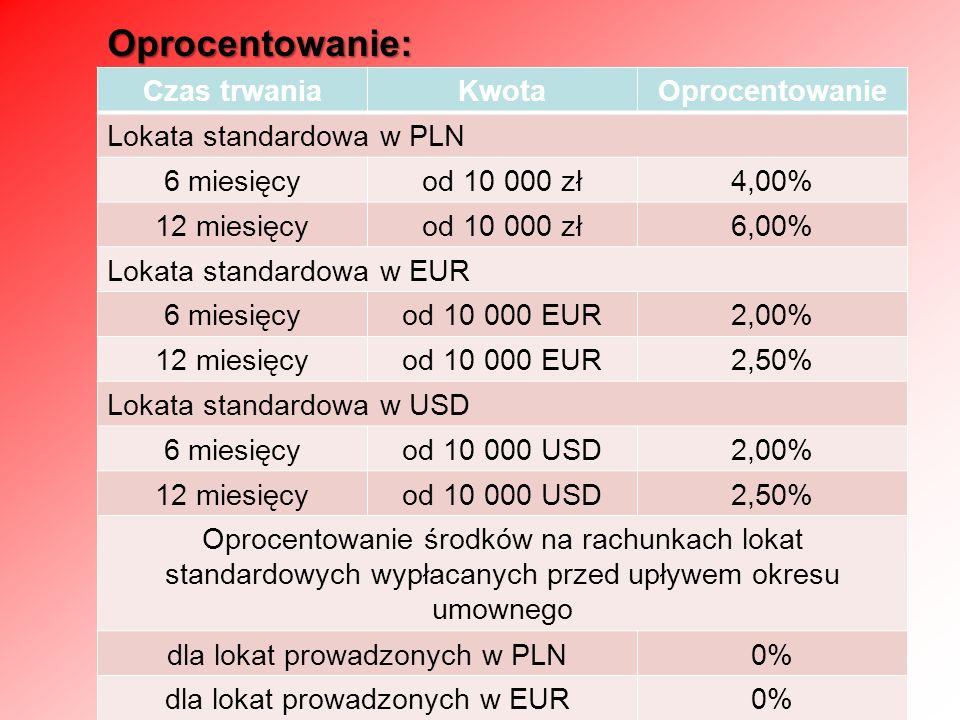 Oprocentowanie: Czas trwaniaKwotaOprocentowanie Lokata standardowa w PLN 6 miesięcyod 10 000 zł4,00% 12 miesięcyod 10 000 zł6,00% Lokata standardowa w EUR 6 miesięcyod 10 000 EUR2,00% 12 miesięcyod 10 000 EUR2,50% Lokata standardowa w USD 6 miesięcyod 10 000 USD2,00% 12 miesięcyod 10 000 USD2,50% Oprocentowanie środków na rachunkach lokat standardowych wypłacanych przed upływem okresu umownego dla lokat prowadzonych w PLN0% dla lokat prowadzonych w EUR0% dla lokat prowadzonych w USD0%