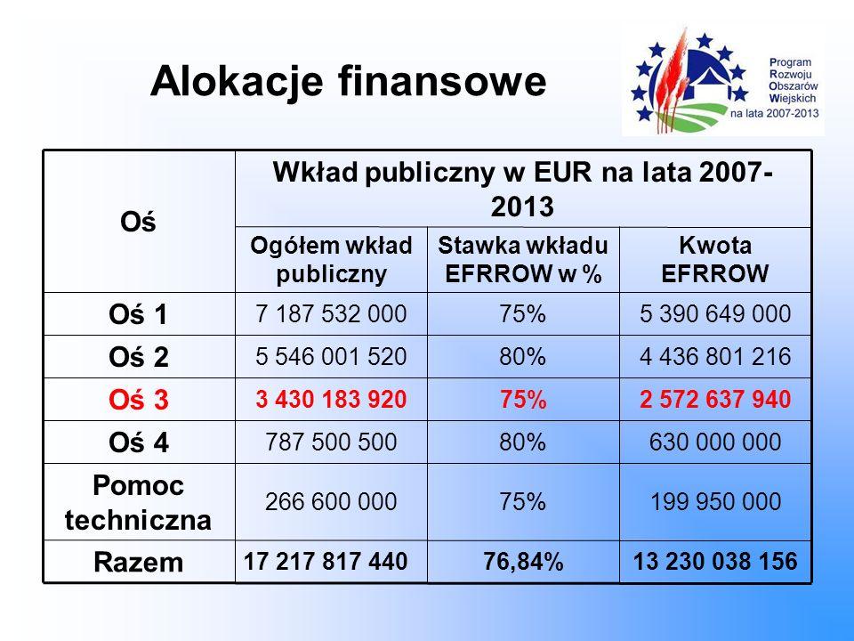 Alokacje finansowe Oś Wkład publiczny w EUR na lata 2007- 2013 Ogółem wkład publiczny Stawka wkładu EFRROW w % Kwota EFRROW Oś 1 7 187 532 00075%5 390