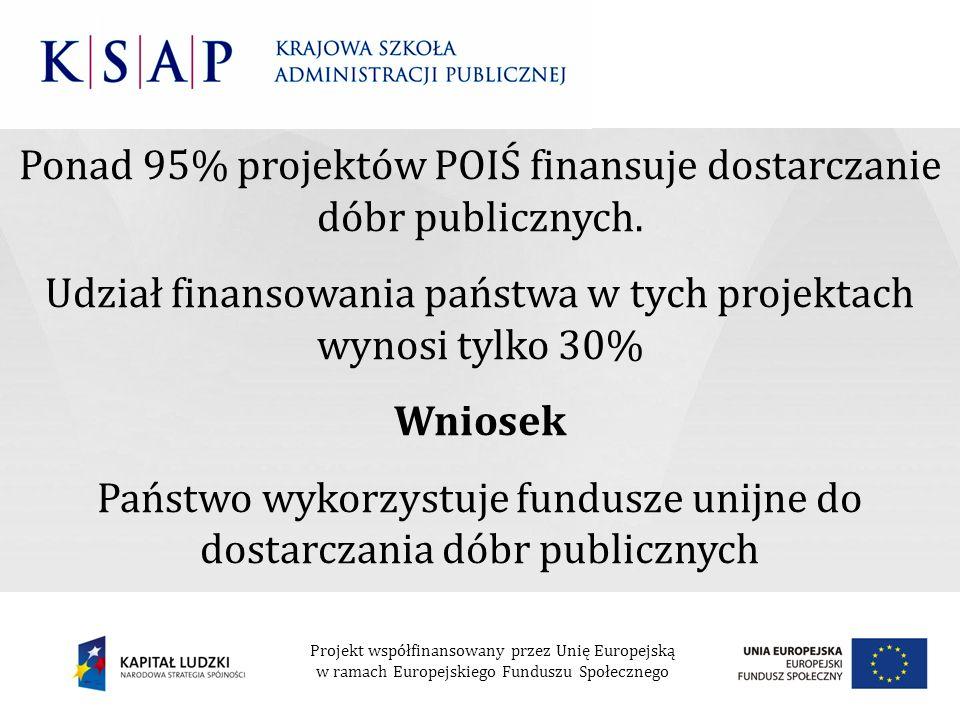 Ponad 95% projektów POIŚ finansuje dostarczanie dóbr publicznych. Udział finansowania państwa w tych projektach wynosi tylko 30% Wniosek Państwo wykor