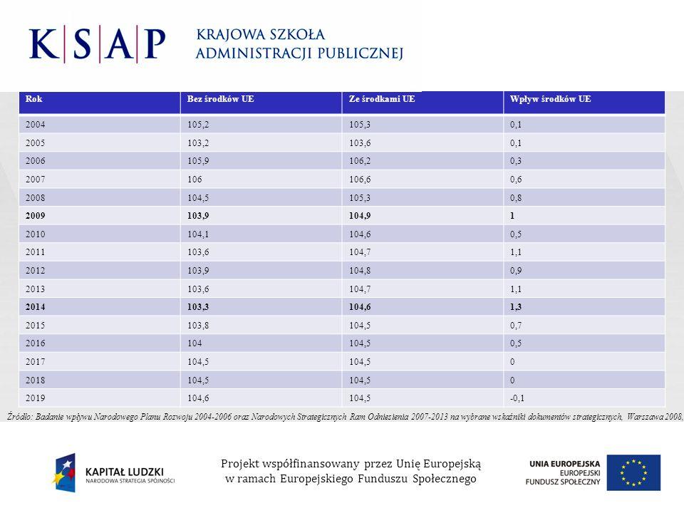 RokBez środków UEZe środkami UEWpływ środków UE 2004105,2105,30,1 2005103,2103,60,1 2006105,9106,20,3 2007106106,60,6 2008104,5105,30,8 2009103,9104,9