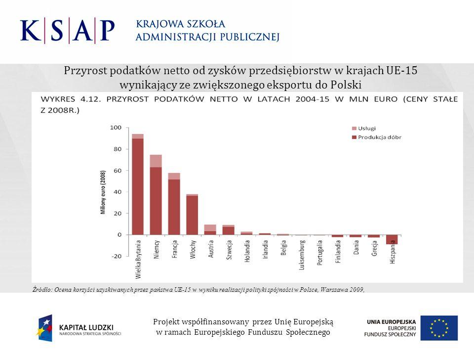 Przyrost podatków netto od zysków przedsiębiorstw w krajach UE-15 wynikający ze zwiększonego eksportu do Polski Projekt współfinansowany przez Unię Eu
