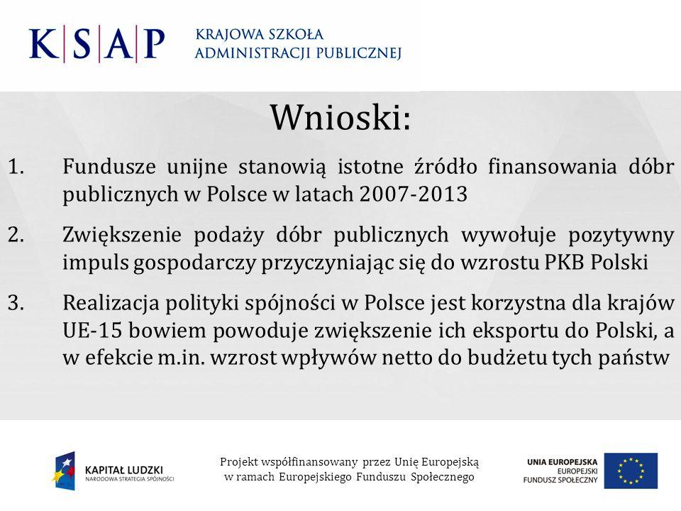 Wnioski: 1.Fundusze unijne stanowią istotne źródło finansowania dóbr publicznych w Polsce w latach 2007-2013 2.Zwiększenie podaży dóbr publicznych wyw