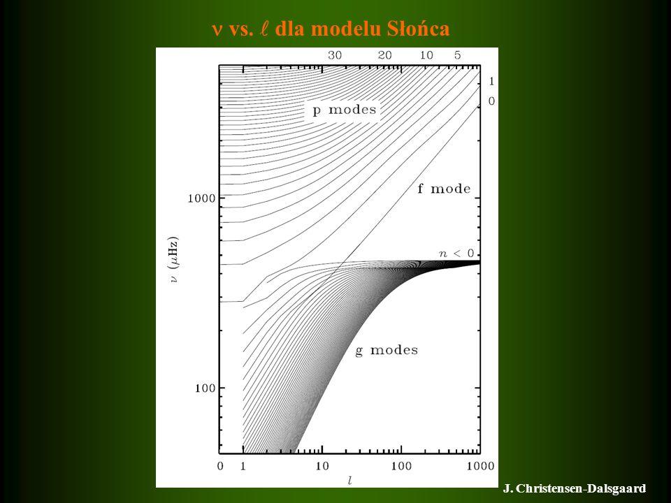 vs. dla modelu Słońca J. Christensen-Dalsgaard