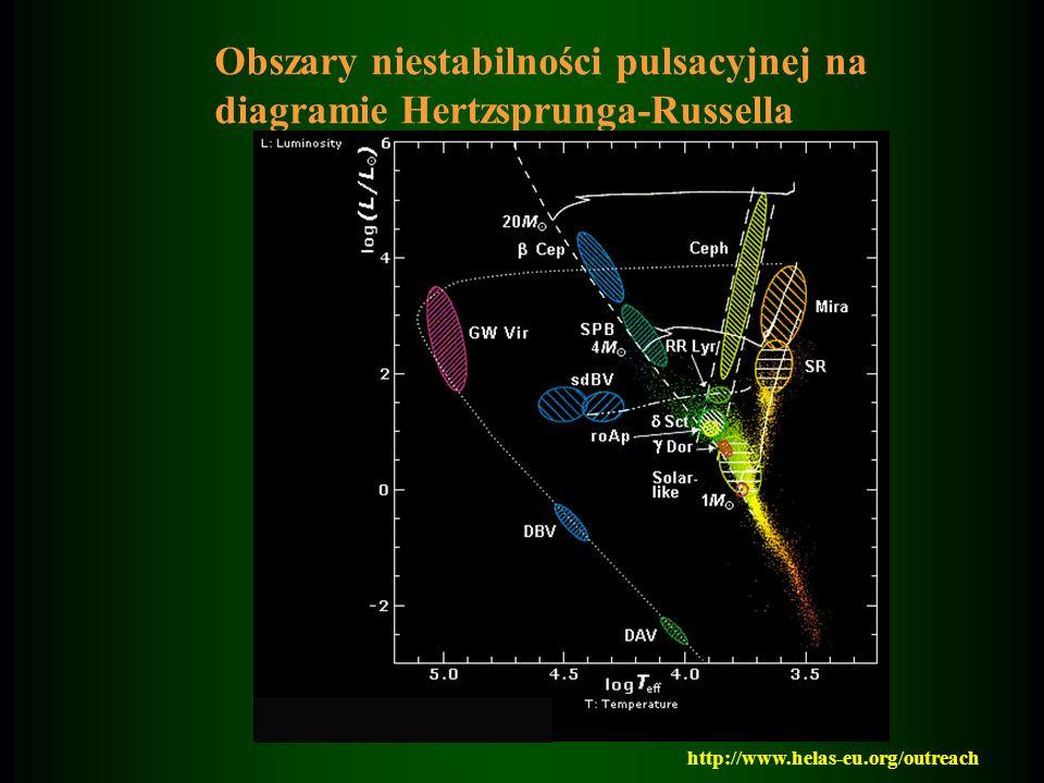 Obszary niestabilności pulsacyjnej na diagramie Hertzsprunga-Russella http://www.helas-eu.org/outreach