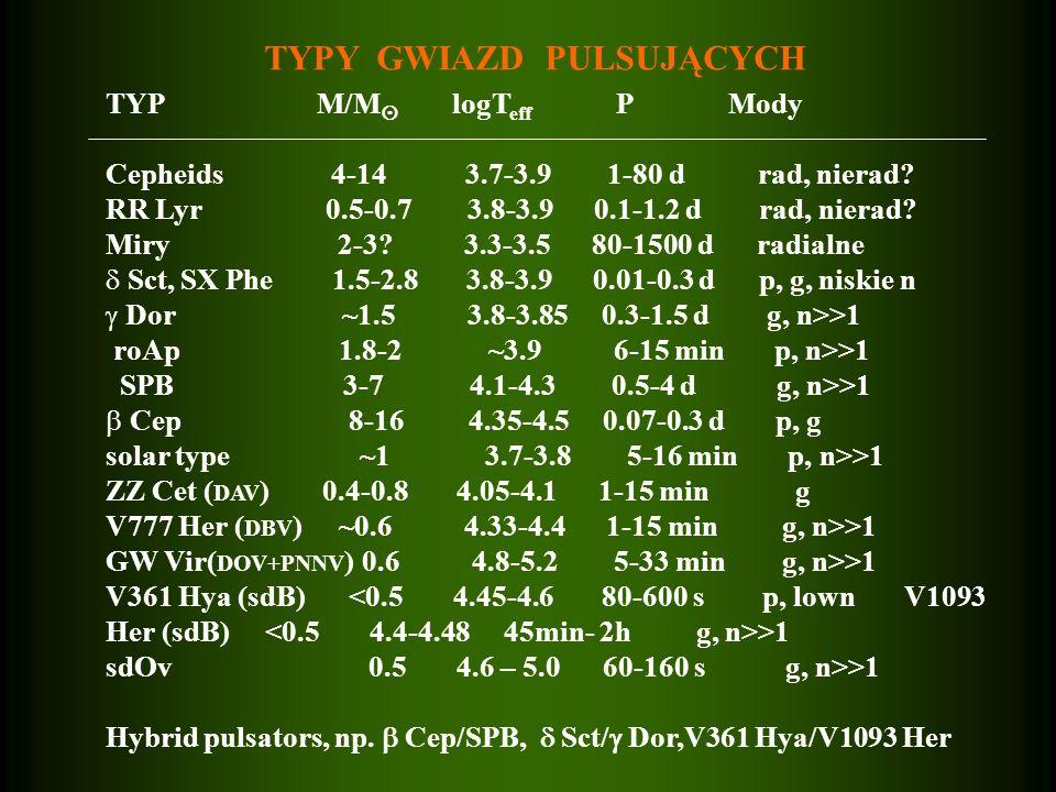 TYPY GWIAZD PULSUJĄCYCH TYP M/M logT eff P Mody Cepheids 4-14 3.7-3.9 1-80 d rad, nierad? RR Lyr 0.5-0.7 3.8-3.9 0.1-1.2 d rad, nierad? Miry 2-3? 3.3-