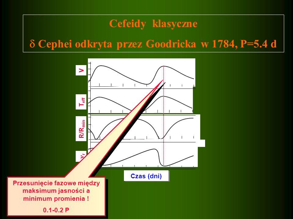 Czas (dni) r R/R min T eff V Cefeidy klasyczne Cephei odkryta przez Goodricka w 1784, P=5.4 d Przesunięcie fazowe między maksimum jasności a minimum p