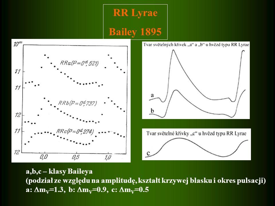 RR Lyrae Bailey 1895 a,b,c – klasy Baileya (podział ze względu na amplitudę, kształt krzywej blasku i okres pulsacji) a: m V =1.3, b: m V =0.9, c: m V