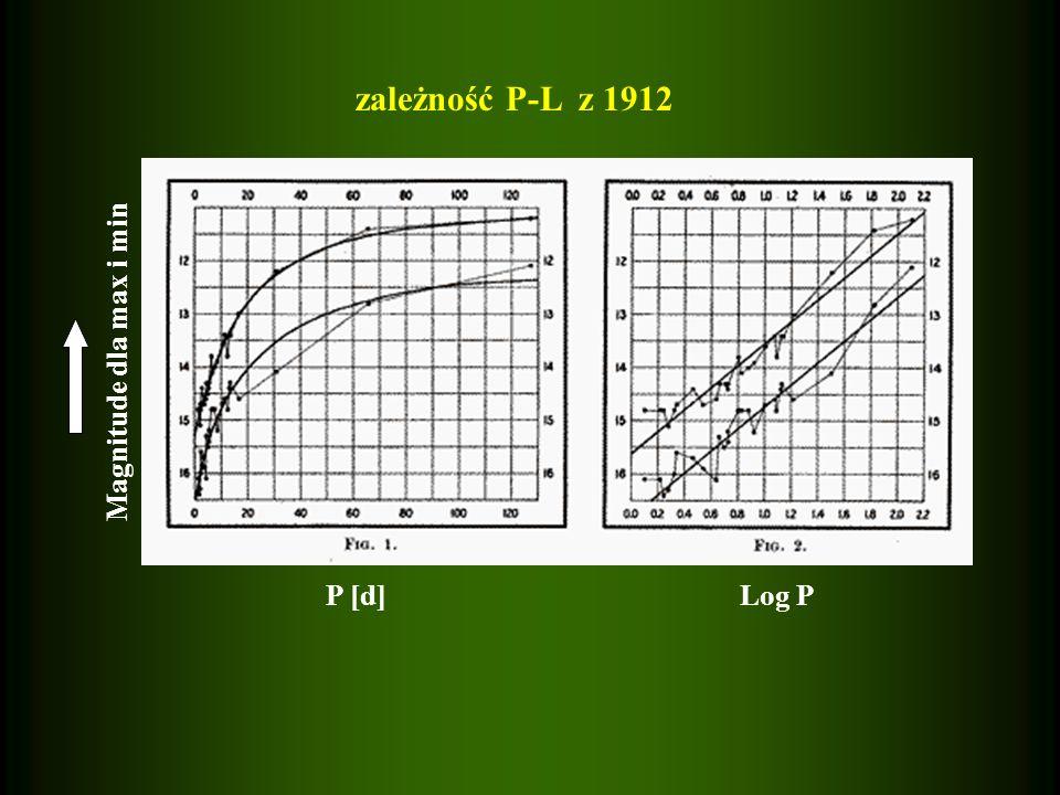 zależność P-L z 1912 P [d] Magnitude dla max i min Log P