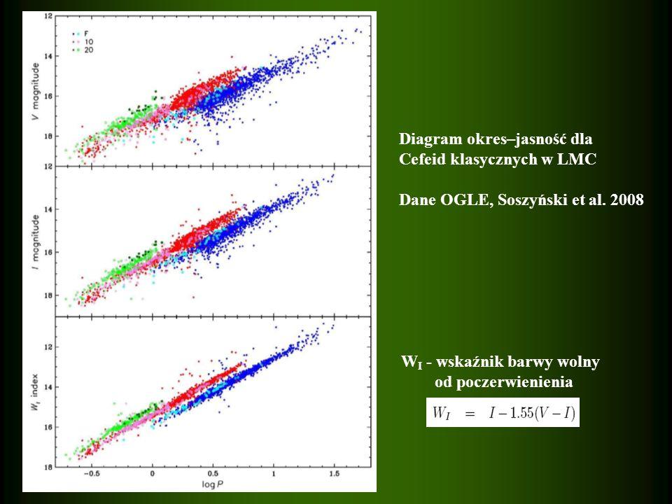 Diagram okres–jasność dla Cefeid klasycznych w LMC Dane OGLE, Soszyński et al. 2008 W I - wskaźnik barwy wolny od poczerwienienia
