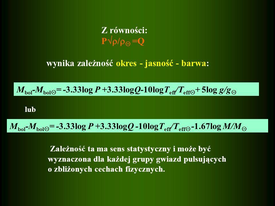 Z równości: P / =Q wynika zależność okres - jasność - barwa: Zależność ta ma sens statystyczny i może być wyznaczona dla każdej grupy gwiazd pulsujący