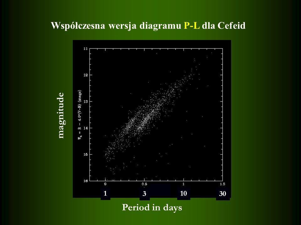 magnitude 1 3 10 30 Period in days Współczesna wersja diagramu P-L dla Cefeid