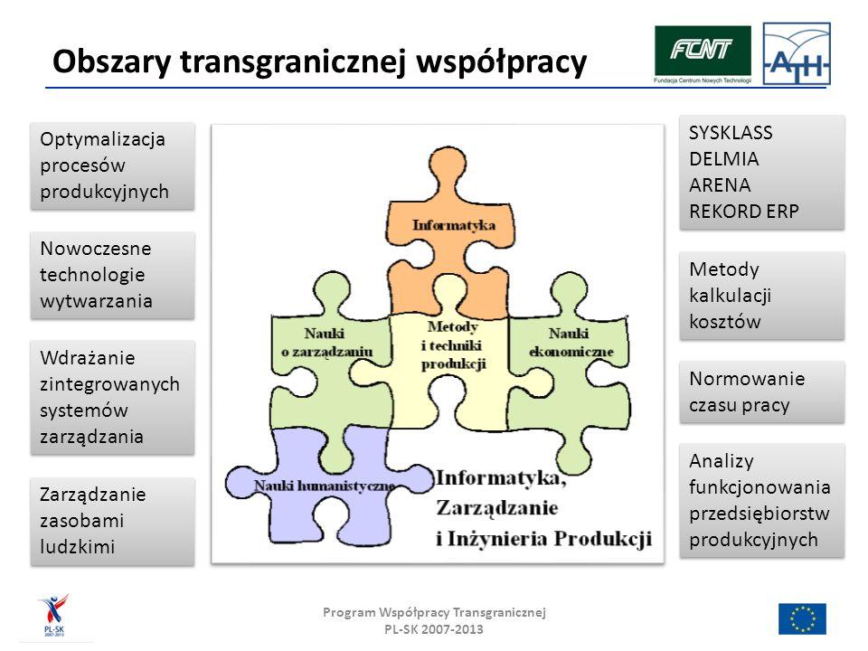 DZIAŁANIA PROJEKTU ETAP 1 (9/2009 – 3/2010) Zmapowanie obecnych powiązań między partnerami projektu i poszukiwanie potencjalnych możliwości rozwoju sieci transgranicznej.