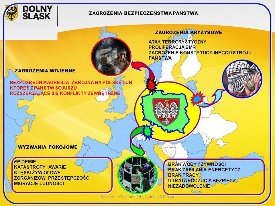 Szkolenie Obronne 14 grudnia 2012 rok ZAGROŻENIA BEZPIECZEŃSTWA PAŃSTWA WYZWANIA POKOJOWE ZAGROŻENIA KRYZYSOWE ZAGROŻENIA WOJENNE BEZPOŚREDNIA AGRESJA