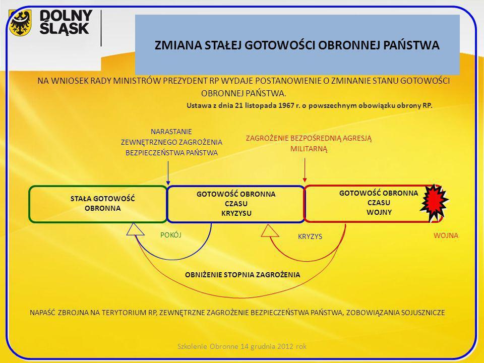 ZMIANA STAŁEJ GOTOWOŚCI OBRONNEJ PAŃSTWA Szkolenie Obronne 14 grudnia 2012 rok NA WNIOSEK RADY MINISTRÓW PREZYDENT RP WYDAJE POSTANOWIENIE O ZMINANIE