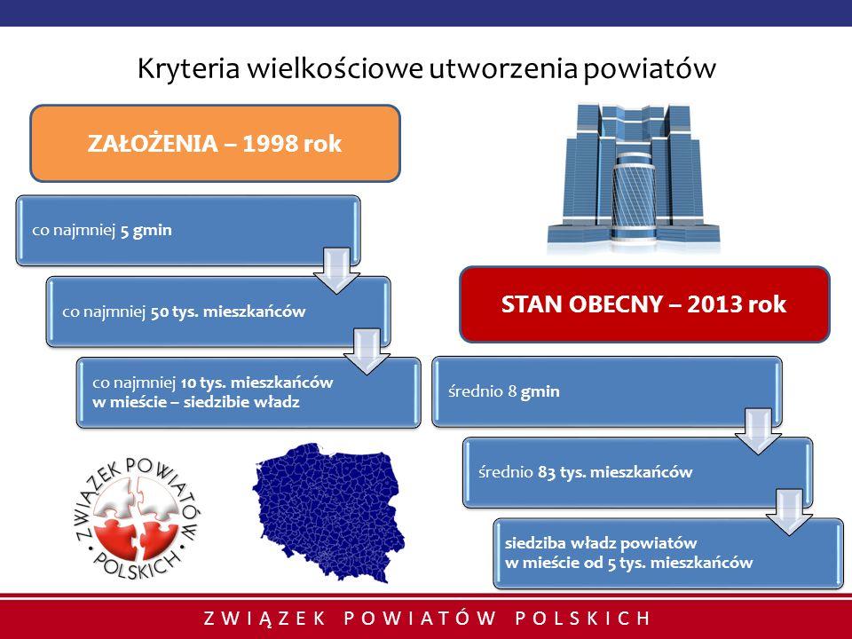 ZWIĄZEK POWIATÓW POLSKICH Kryteria wielkościowe utworzenia powiatów co najmniej 5 gmin co najmniej 50 tys. mieszkańców co najmniej 10 tys. mieszkańców