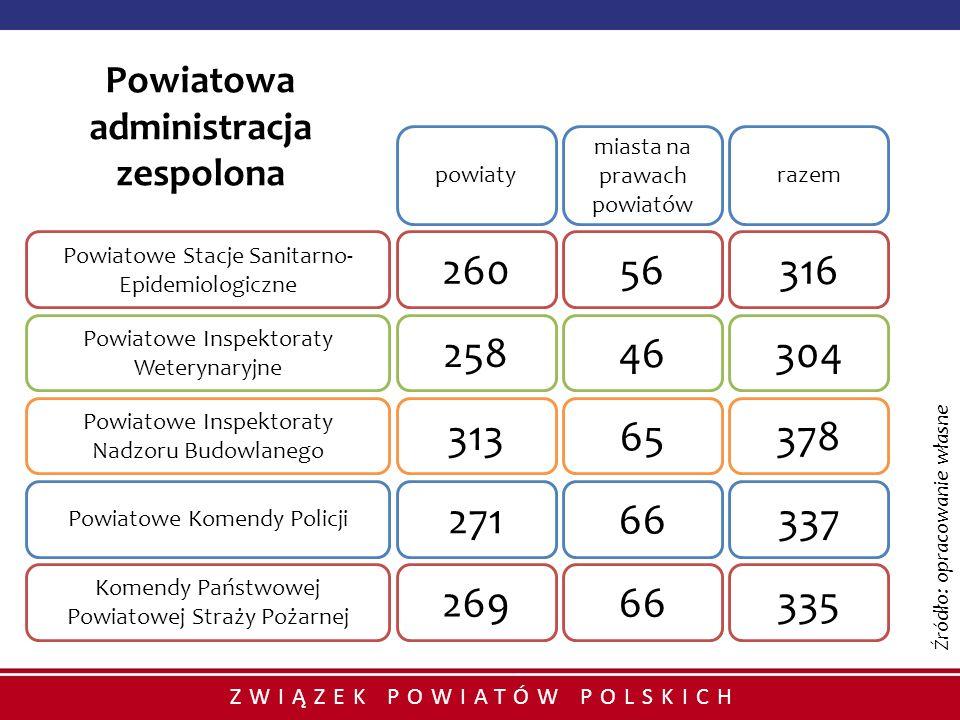 ZWIĄZEK POWIATÓW POLSKICH Powiatowa administracja zespolona 26056316 25846304 31365378 27166337 26966335 powiaty miasta na prawach powiatów razem Powi