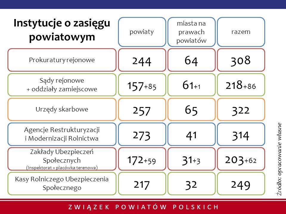 ZWIĄZEK POWIATÓW POLSKICH Instytucje o zasięgu powiatowym 24464308 157 +85 61 +1 218 +86 25765322 27341314 172 +59 31 +3 203 +62 powiaty miasta na pra