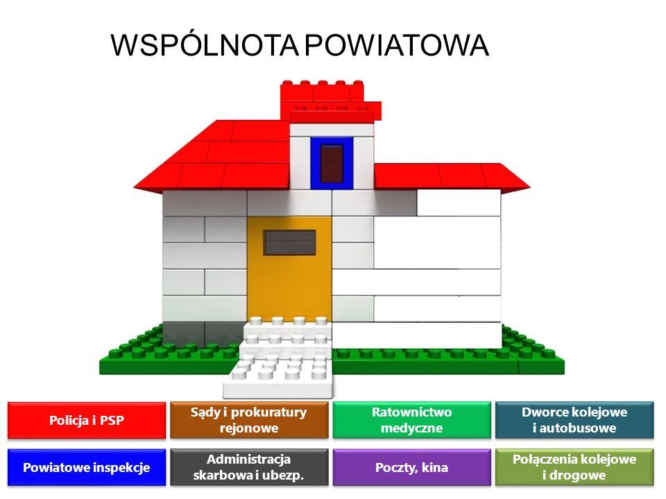 ZWIĄZEK POWIATÓW POLSKICH WSPÓLNOTA POWIATOWA Policja i PSP Powiatowe inspekcje Sądy i prokuratury rejonowe Administracja skarbowa i ubezp. Ratownictw