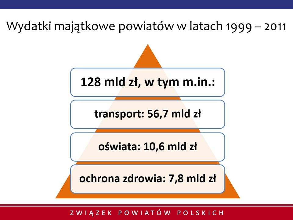 ZWIĄZEK POWIATÓW POLSKICH Wydatki majątkowe powiatów w latach 1999 – 2011