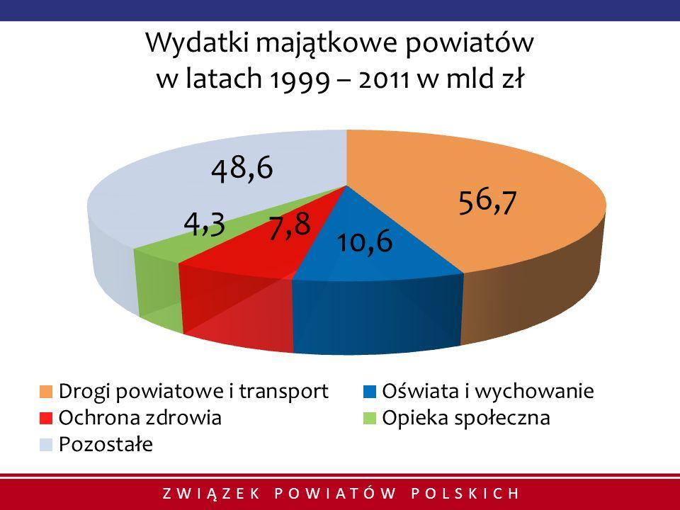 ZWIĄZEK POWIATÓW POLSKICH Wydatki majątkowe powiatów w latach 1999 – 2011 w mld zł