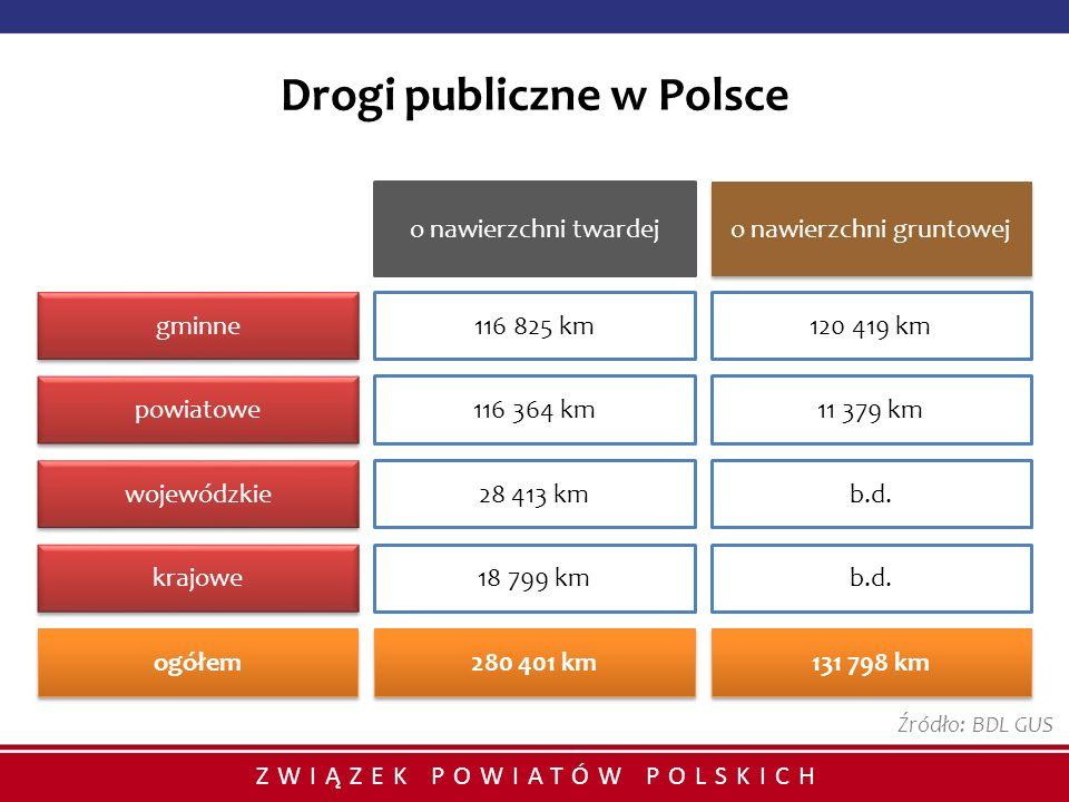 ZWIĄZEK POWIATÓW POLSKICH Drogi publiczne w Polsce o nawierzchni twardej o nawierzchni gruntowej 116 825 km120 419 km gminne 116 364 km11 379 km powia