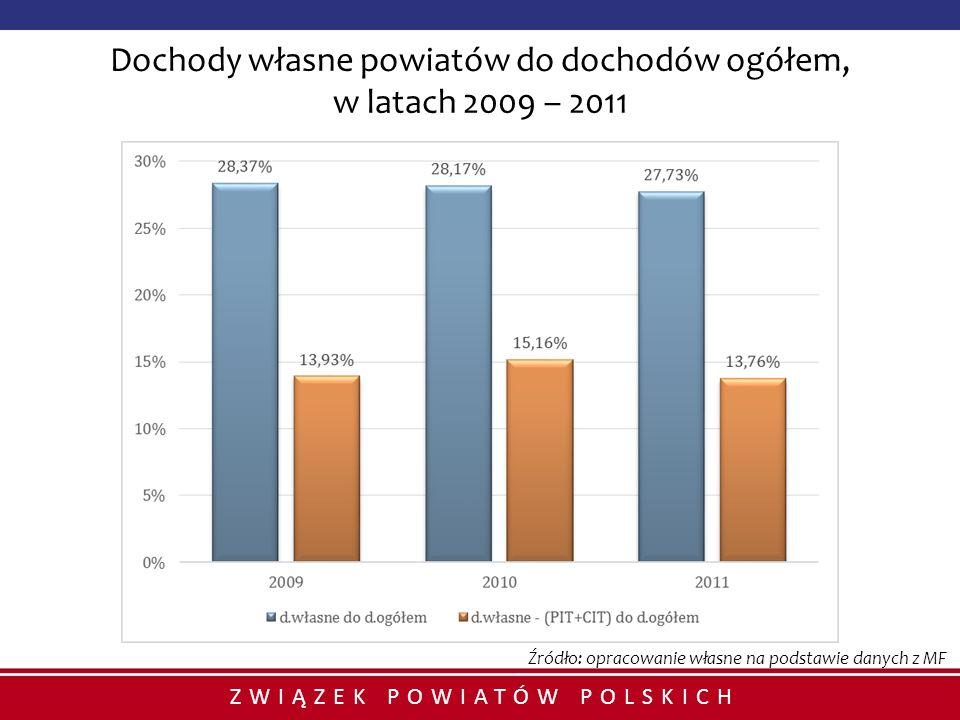 ZWIĄZEK POWIATÓW POLSKICH Dochody własne powiatów do dochodów ogółem, w latach 2009 – 2011 Źródło: opracowanie własne na podstawie danych z MF