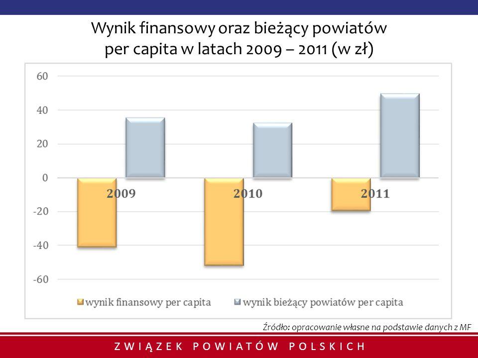 ZWIĄZEK POWIATÓW POLSKICH Wynik finansowy oraz bieżący powiatów per capita w latach 2009 – 2011 (w zł) Źródło: opracowanie własne na podstawie danych