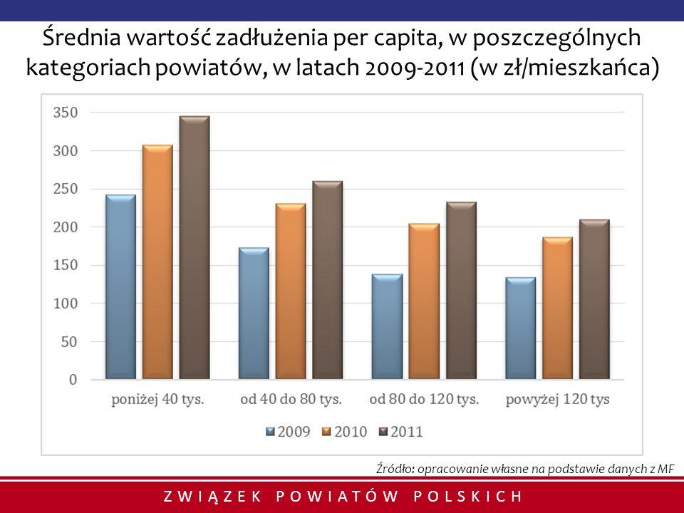 ZWIĄZEK POWIATÓW POLSKICH Średnia wartość zadłużenia per capita, w poszczególnych kategoriach powiatów, w latach 2009-2011 (w zł/mieszkańca) Źródło: o