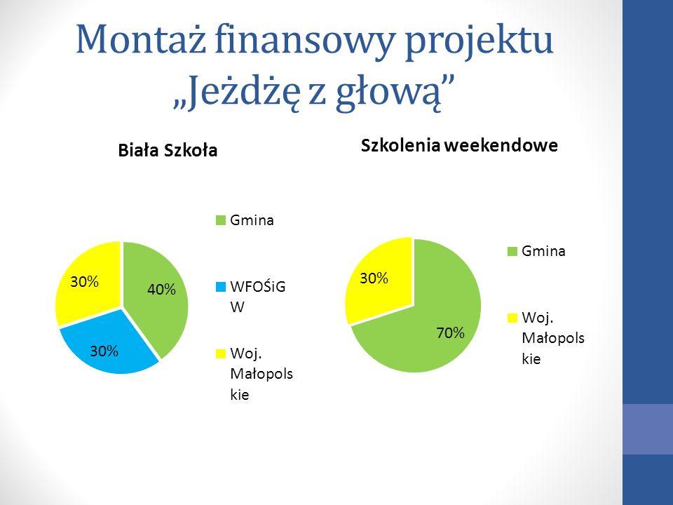 Jeżdżę z głową – sezon 2011/2012 Statystyki: liczba jst.