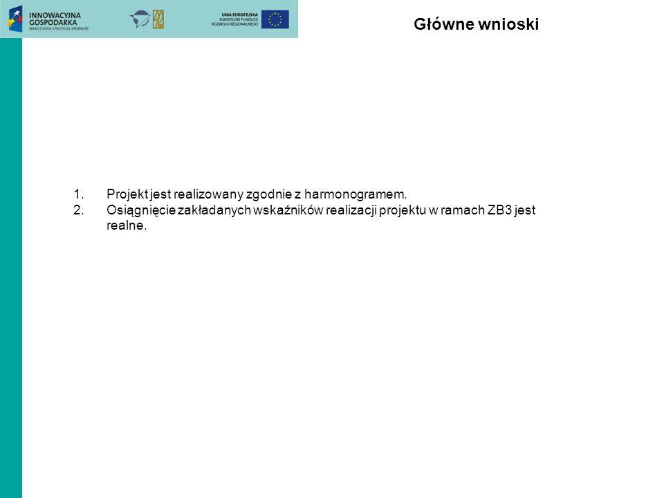 Główne wnioski 1.Projekt jest realizowany zgodnie z harmonogramem.