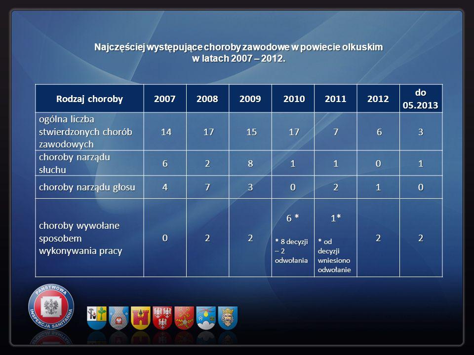 Rodzaj choroby 200720082009 2010 201020112012 do 05.2013 ogólna liczba stwierdzonych chorób zawodowych 14 17 15 177 63 choroby narządu słuchu 6281101