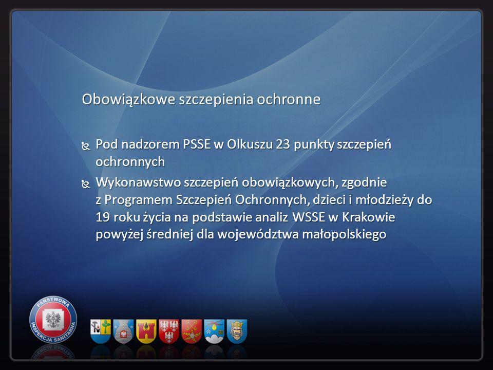 Obowiązkowe szczepienia ochronne Pod nadzorem PSSE w Olkuszu 23 punkty szczepień ochronnych Pod nadzorem PSSE w Olkuszu 23 punkty szczepień ochronnych
