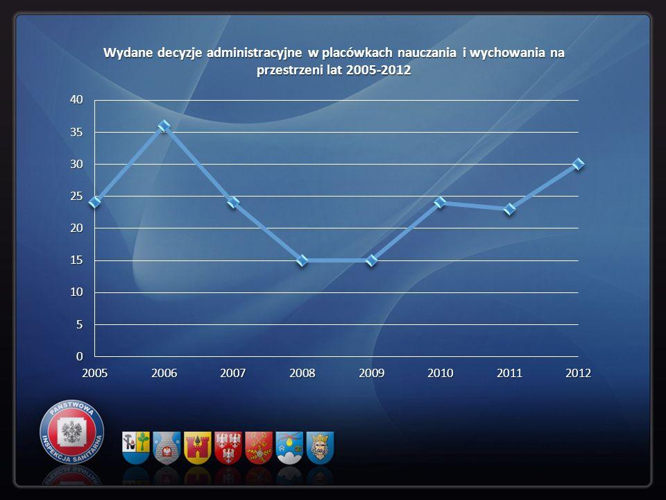 Wydane decyzje administracyjne w placówkach nauczania i wychowania na przestrzeni lat 2005-2012