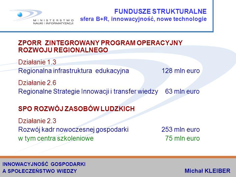 FUNDUSZE STRUKTURALNE sfera B+R, innowacyjność, nowe technologie ZPORR ZINTEGROWANY PROGRAM OPERACYJNY ROZWOJU REGIONALNEGO Działanie 1.3 Regionalna infrastruktura edukacyjna 128 mln euro Działanie 2.6 Regionalne Strategie Innowacji i transfer wiedzy 63 mln euro SPO ROZWÓJ ZASOBÓW LUDZKICH Działanie 2.3 Rozwój kadr nowoczesnej gospodarki 253 mln euro w tym centra szkoleniowe 75 mln euro INNOWACYJNOŚĆ GOSPODARKI A SPOŁECZEŃSTWO WIEDZY Michał KLEIBER