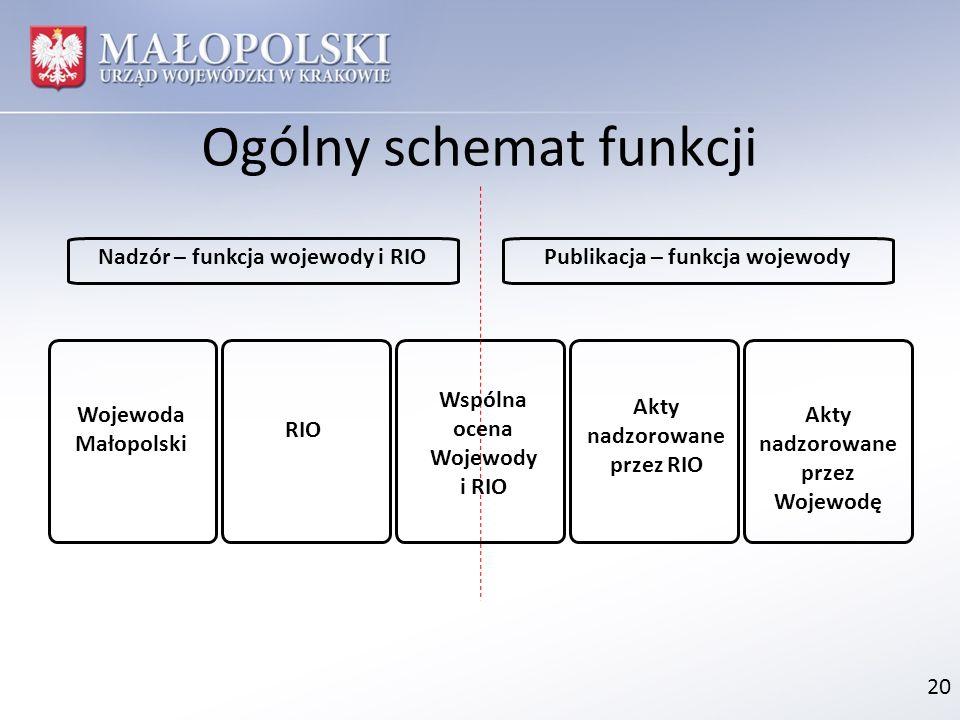 Ogólny schemat funkcji 20 Wojewoda Małopolski Akty nadzorowane przez Wojewodę RIO Akty nadzorowane przez RIO Wspólna ocena Wojewody i RIO Nadzór – fun