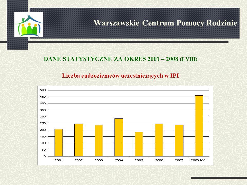 DANE STATYSTYCZNE ZA OKRES 2001 – 2008 (I-VIII) Liczba cudzoziemców uczestniczących w IPI