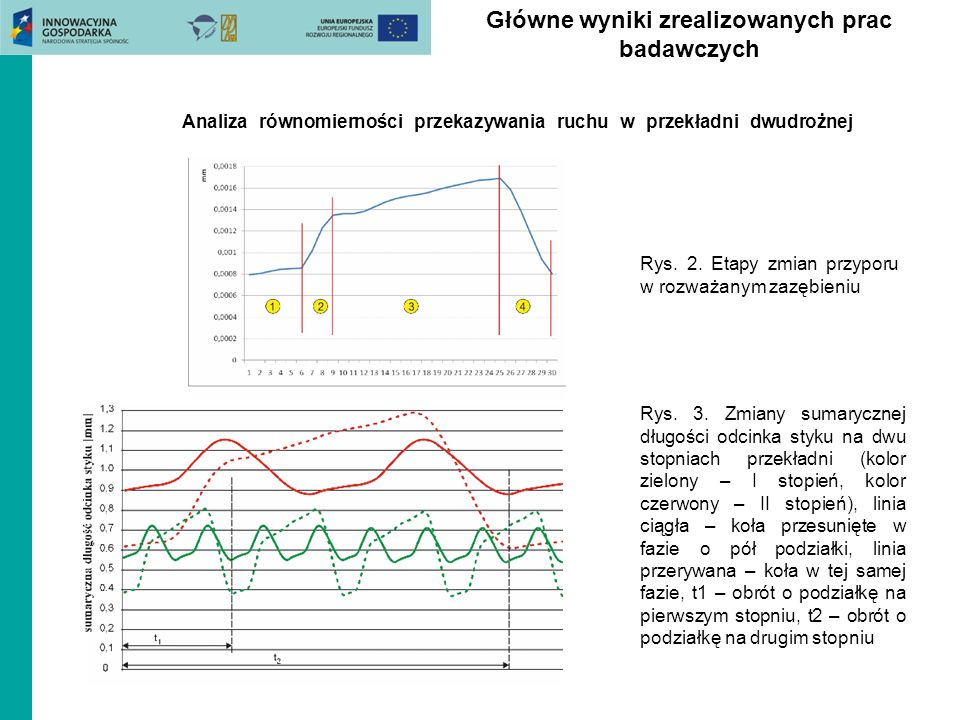Główne wyniki zrealizowanych prac badawczych Analiza równomierności przekazywania ruchu w przekładni dwudrożnej Rys. 2. Etapy zmian przyporu w rozważa