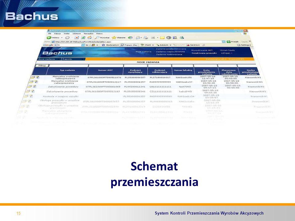 System Kontroli Przemieszczania Wyrobów Akcyzowych 15 Schemat przemieszczania