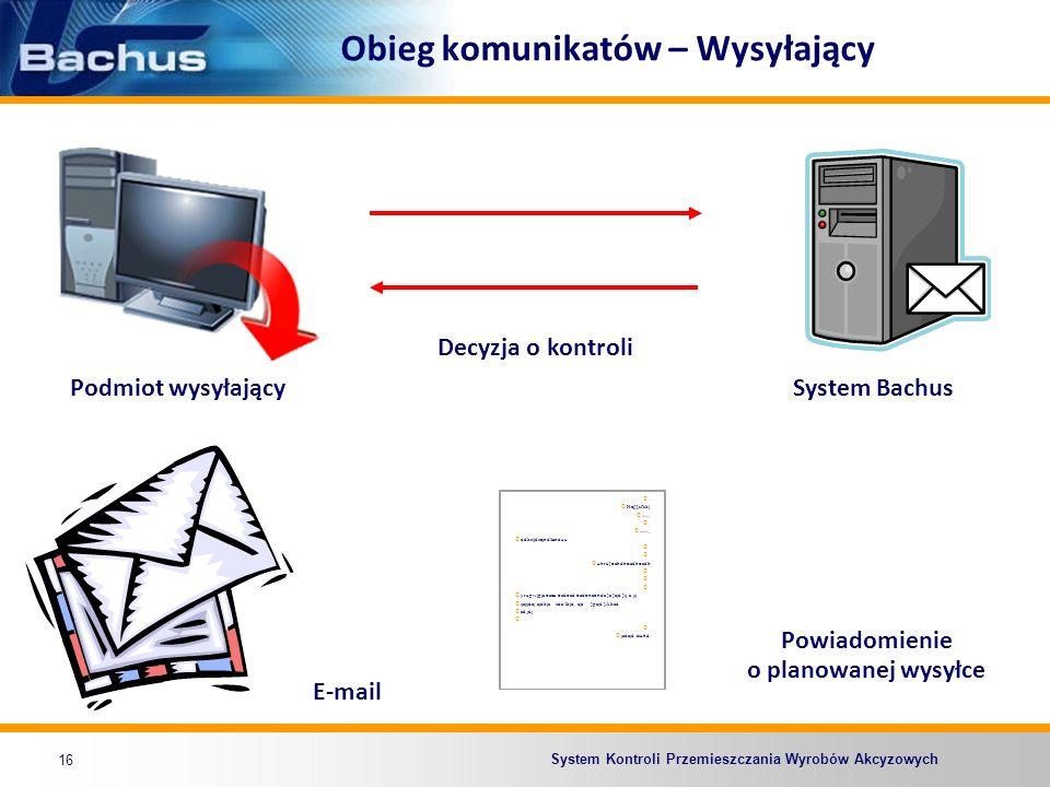 System Kontroli Przemieszczania Wyrobów Akcyzowych Obieg komunikatów – Wysyłający 16 Podmiot wysyłającySystem Bachus Hej][sfskj..,..,....;...;; ddkslj