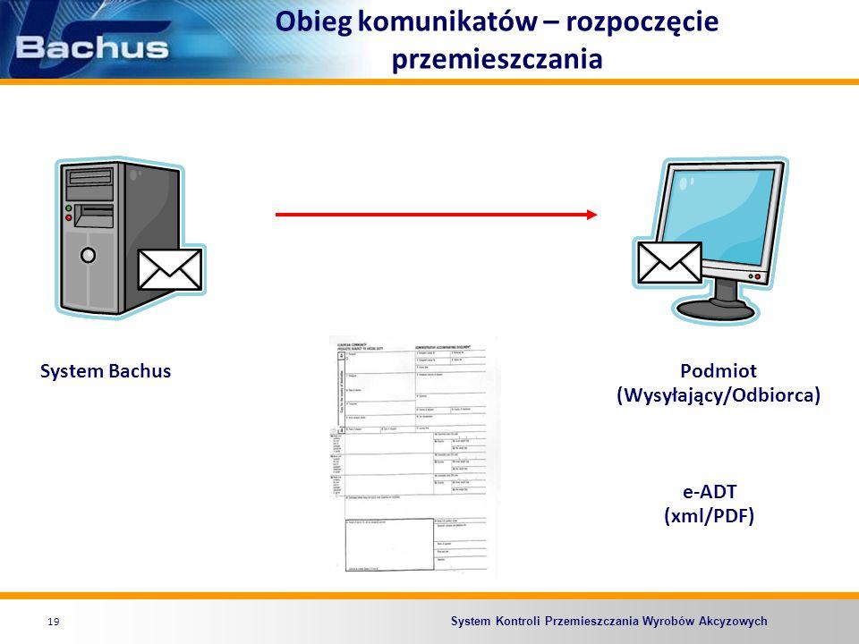 System Kontroli Przemieszczania Wyrobów Akcyzowych Obieg komunikatów – rozpoczęcie przemieszczania 19 Podmiot (Wysyłający/Odbiorca) System Bachus e-AD