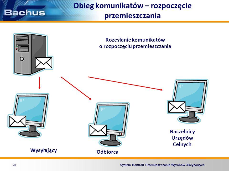 System Kontroli Przemieszczania Wyrobów Akcyzowych Obieg komunikatów – rozpoczęcie przemieszczania 20 Rozesłanie komunikatów o rozpoczęciu przemieszcz
